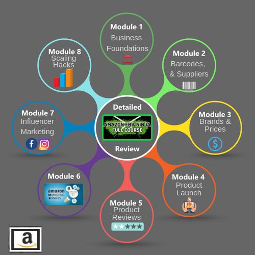 Amazon FBA Ninja Course Overview