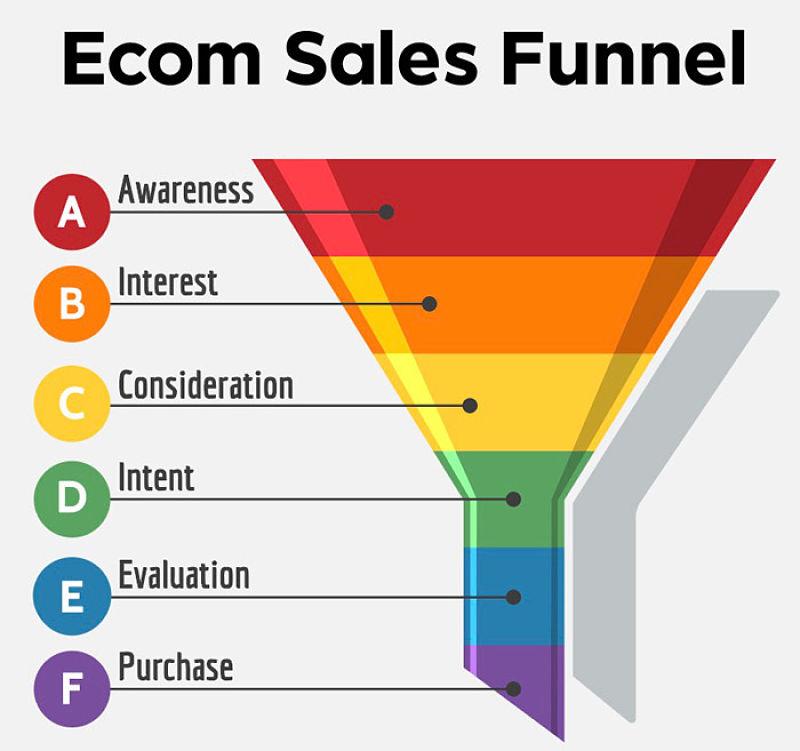 Amazon Sales Funnel