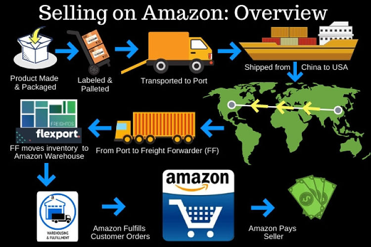 elling on Amazon- Overview