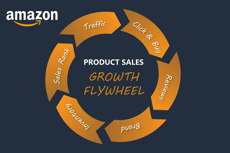 Amazon Sales Wheel