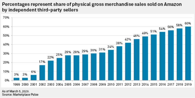 Amazon Sellers