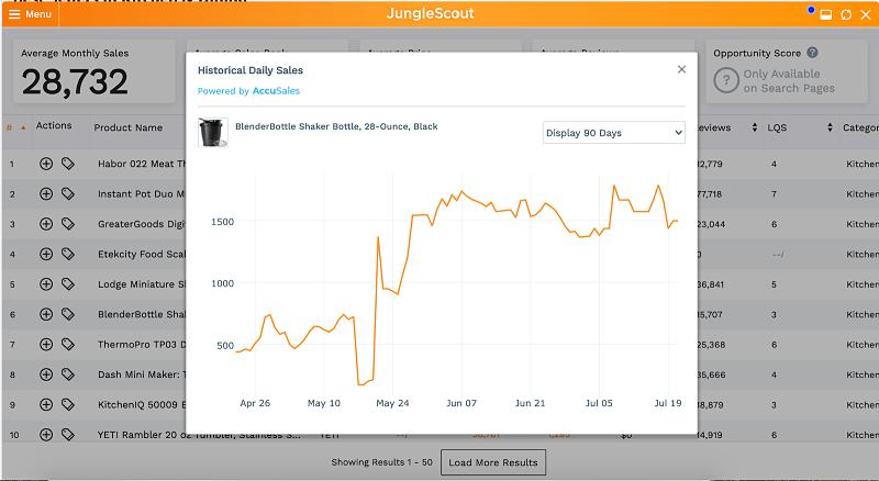 Amazon Sales Velocity