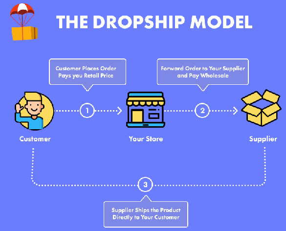 infographic explaining the steps in dropshipping