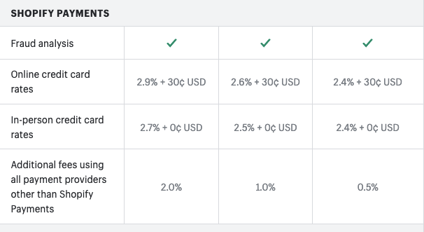 chart showing all the shopify fee percentages on payments