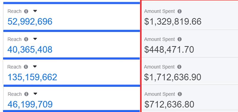 project verum facebook ads expenditure