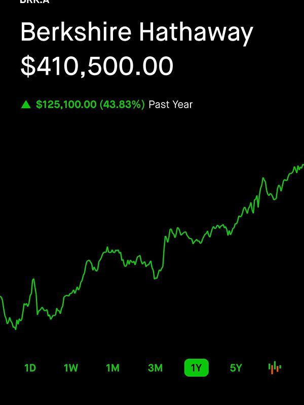 Robinhood stock ticker example of Berkshire Hathaway showing a rise to $410,500 in value since the market crash of march 2020