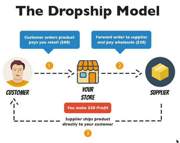 infographic explaining dropshipping