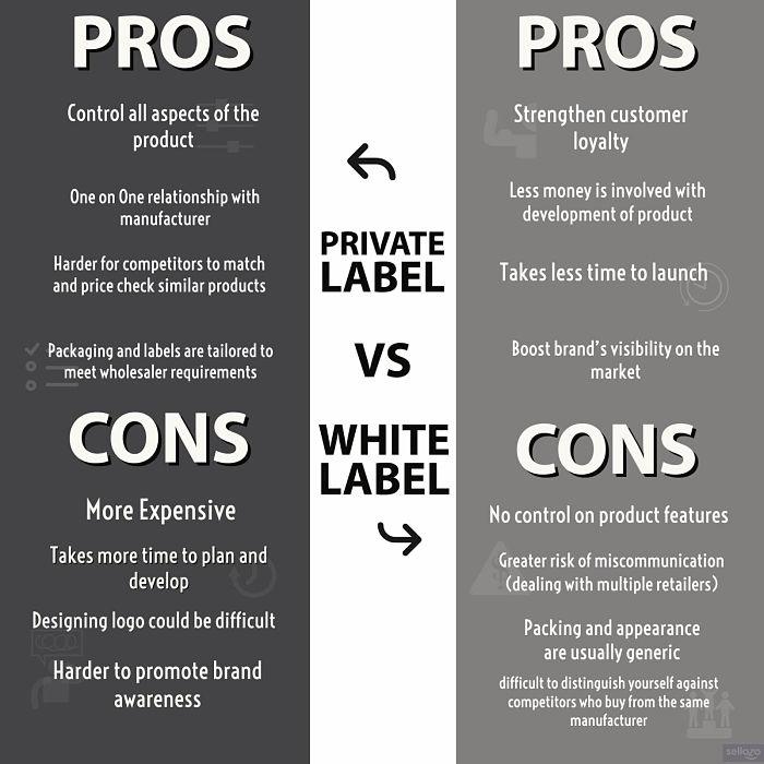Private label v White label