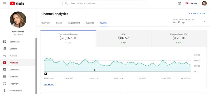 $28000 Youtube income on Sara Finances Youtube dashboard