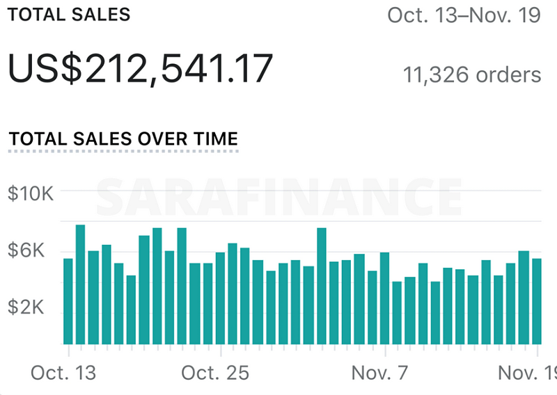 $212k shopify store vanity metrics promoting sara finance dropshipping business course