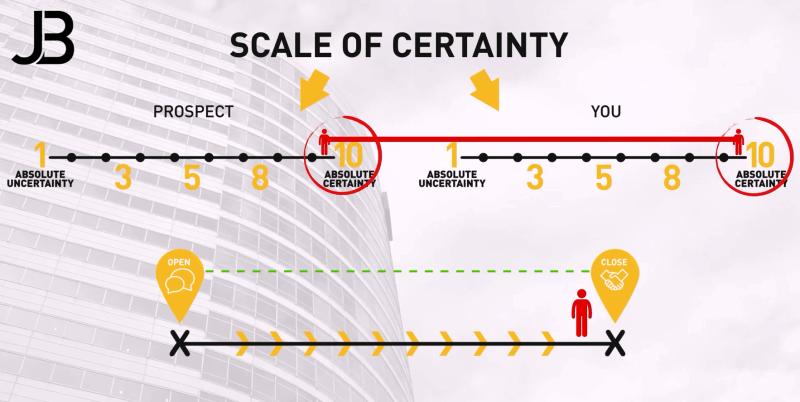 Scale of Certainty Jordan Belfort